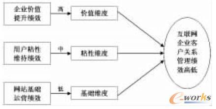 面向erp实施的制造企业生产系统管理基础评价体系研究
