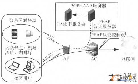 peap认证系统网络结构