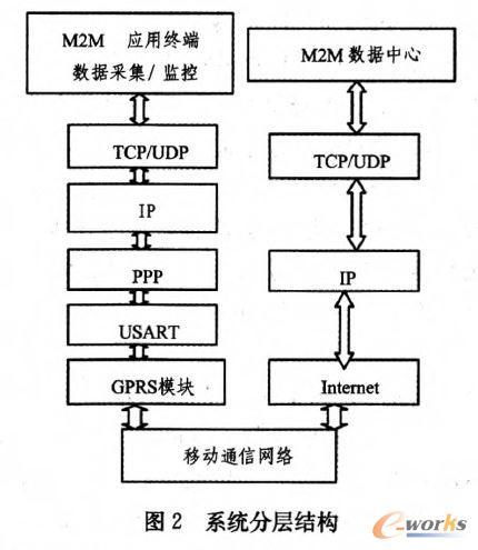 通信系统结构图 英文