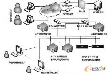 图1 研究院科学计算云架构拓扑图