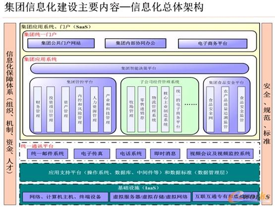 图1 光明集团信息化规划总体架构图片