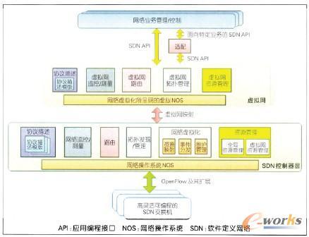 图2 SDNIMS的功能结构