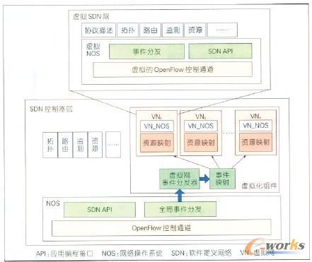 图4 网络虚拟化功能模型