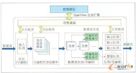 图3 高灵活可编程的SDN交换机