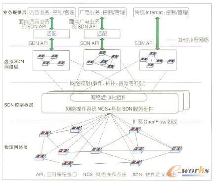 图6 SDNIMS的应用场景实例