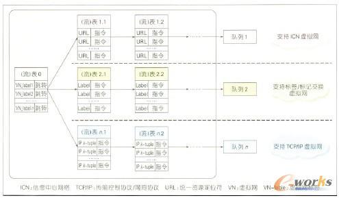 图5 高灵活度可编程SDN交换机对虚拟网的支持