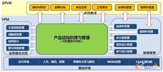 汽车前框架结构图