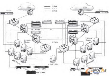 图3 物理架构