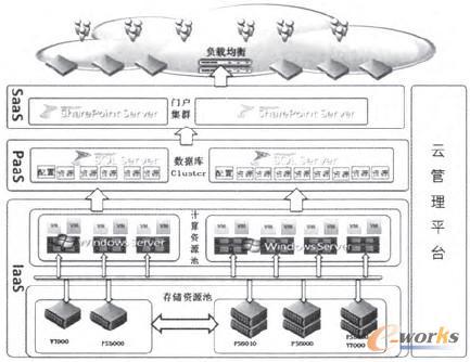 图2 云计算模式信息门户架构