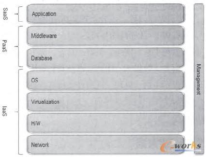 图1 云计算服务模式的系统架构