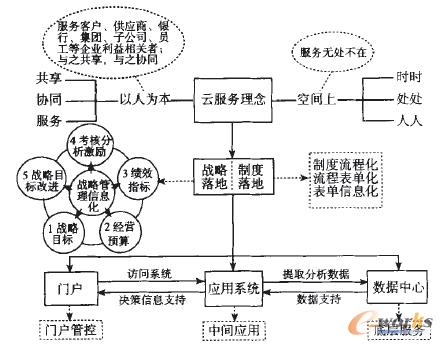 企业信息化内容,企业信息化步骤三方面内容