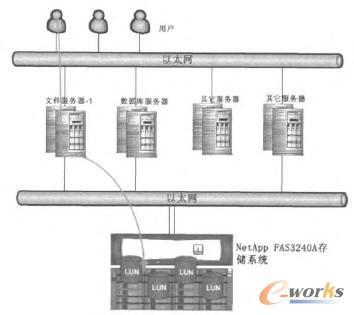 IP SAN架构