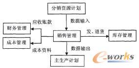 图2 销售系统与其他业务流程的关系图