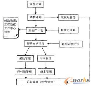 图1 ERP总业务流程的关系图