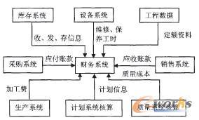 图5 财务系统与其他子系统的关系图