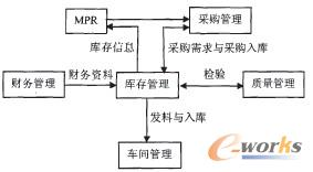 图4 库存系统与其他业务流程的关系图