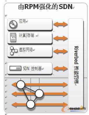 RPM以强大智能进一步强化SDN