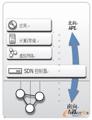 SDN控制器与API的关系
