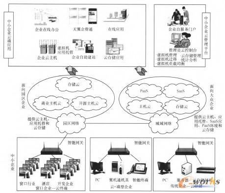 图1 中小企业石服务解决方案总体架构