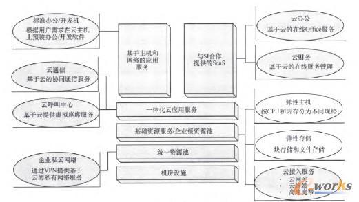 图3 中小企业云服务产品服务体系