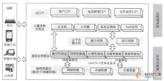 图2 中小企业云服务系统架构