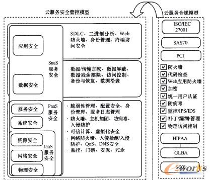 图7 中小企业云服务安全休系架构及合规模型