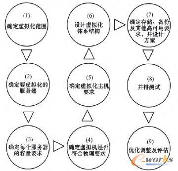 图5 应用虚拟化部署流程