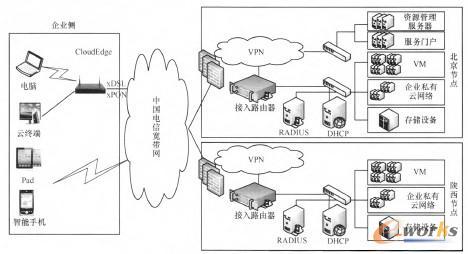 图8 中小企业云服务试点部署架构