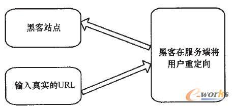 图2 跨站脚本攻击示意