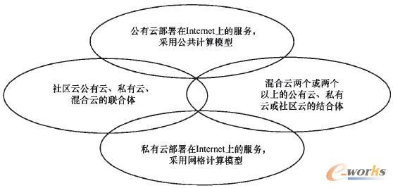 图1 云计算的类型
