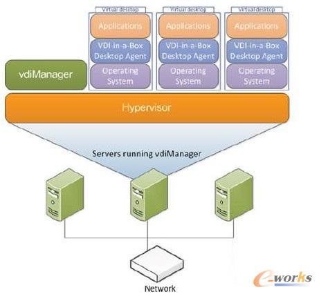 图1 VDI用户安全认证