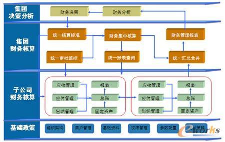 图2 财务决策支持系统框架