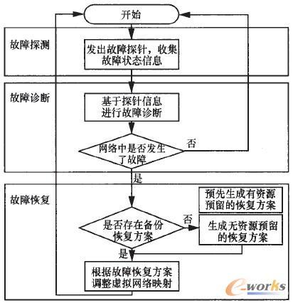 图1 故障管理流程