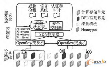 图1 SDS架构和工作机理示意图