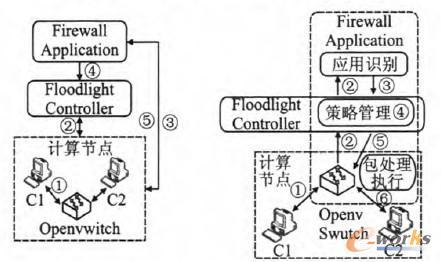 图2 VSA和SDS架构实验图