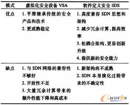 表1 VSA和SDS架构对比