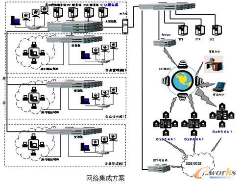 集成包括企业内部网络(internet)以及与互联网的连接