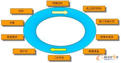 图2 项目实施步骤