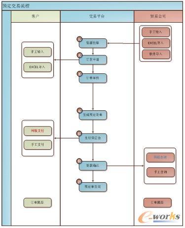 a)系统结构图