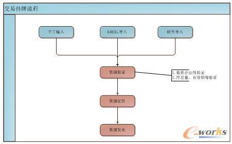 图7 挂牌流程图