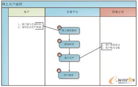 电子商务erp平台助力汇通集团跨越式发展