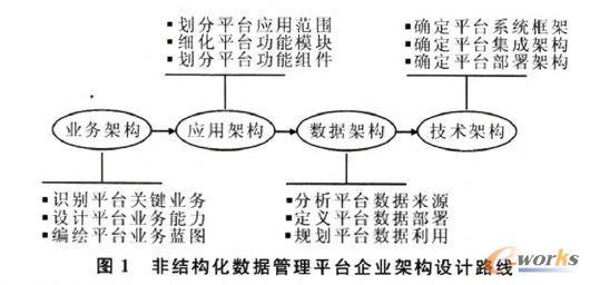 非结构化数据管理平台企业架构设计路线