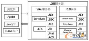 【基于J2EE的制造业产品数据管理系统PDM】J2EE(Java2PlatformEnterpriseEdition)是现在市场上主流的企业级分布式多层结构应用程序开发平台之一,它定义了企业级应用开发及部署的体系结构,并提供了非常强大的技术支持,多层结构使得界面和数据库可以完全分离。采用J2EE技术来开发产品数据管理系统,可以很大程度的提高程序的效率和软件的复用性。