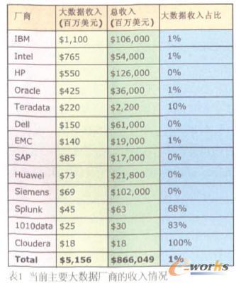 【解析大数据市场格局】大数据市场正在迅猛崛起,目前处于井喷边缘,在未来5年内,其市场规模将超过500亿美元。