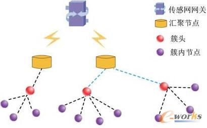 图2 分簇传感器网络组网结构图 2 物联网体系