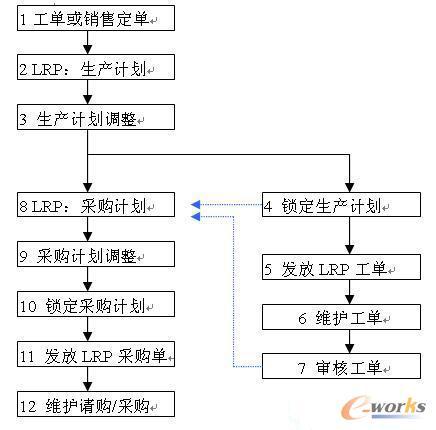 """【接单式生产ERP系统的LRP计划(2)】""""LRP基本计算逻辑了解后,我们来看一下LRP具体的操作流程及注意点。这各个ERP之间,都是大同小异的,只是功能多少的差别而已。"""""""