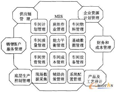 【MES系统在大连机车备件管理中的应用】对大机车部分车间设备备件管理中存在的问题及原因进行分析,并提出了相应的解决方案,提高了车间的备件管理水平,具有推广价值。