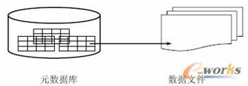 【基于TeamCenter的PDM轴承产品开发管理】轴承是各类机械装备的重要基础零部件,它的精度、性能、寿命和可靠性对主机的精度、性能、寿命和可靠性起着决定性的作用。轴承在设计过程中会产生大量的数据,而其中的许多知识、经验类数据对企业设计水平的提高帮助非常大,如何将轴承开发过程进行有效的管理,更好的提高轴承的设计效率和质量,对于我国轴承工业的发展意义重大。上海某轴承公司尝试采用TeamCenter软件系统对轴承开发进行管理,以提高企业的设计水平和经济效益。