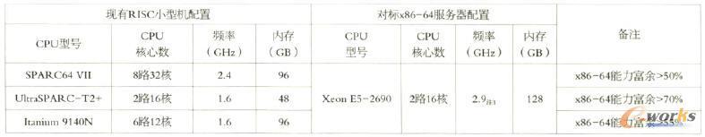 现有RIsc小型机与其对标x86-64服务器的配置