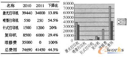 2010年同期数据
